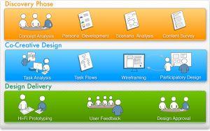 appreciative inquiry design process