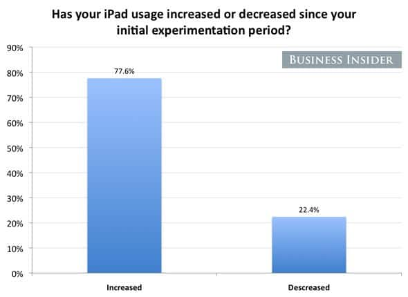 Most say they've used the iPad MORE since their initial experimentation period. We had thought people would get bored with the novelty and then use it less.