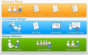 appreciative inquiry design process