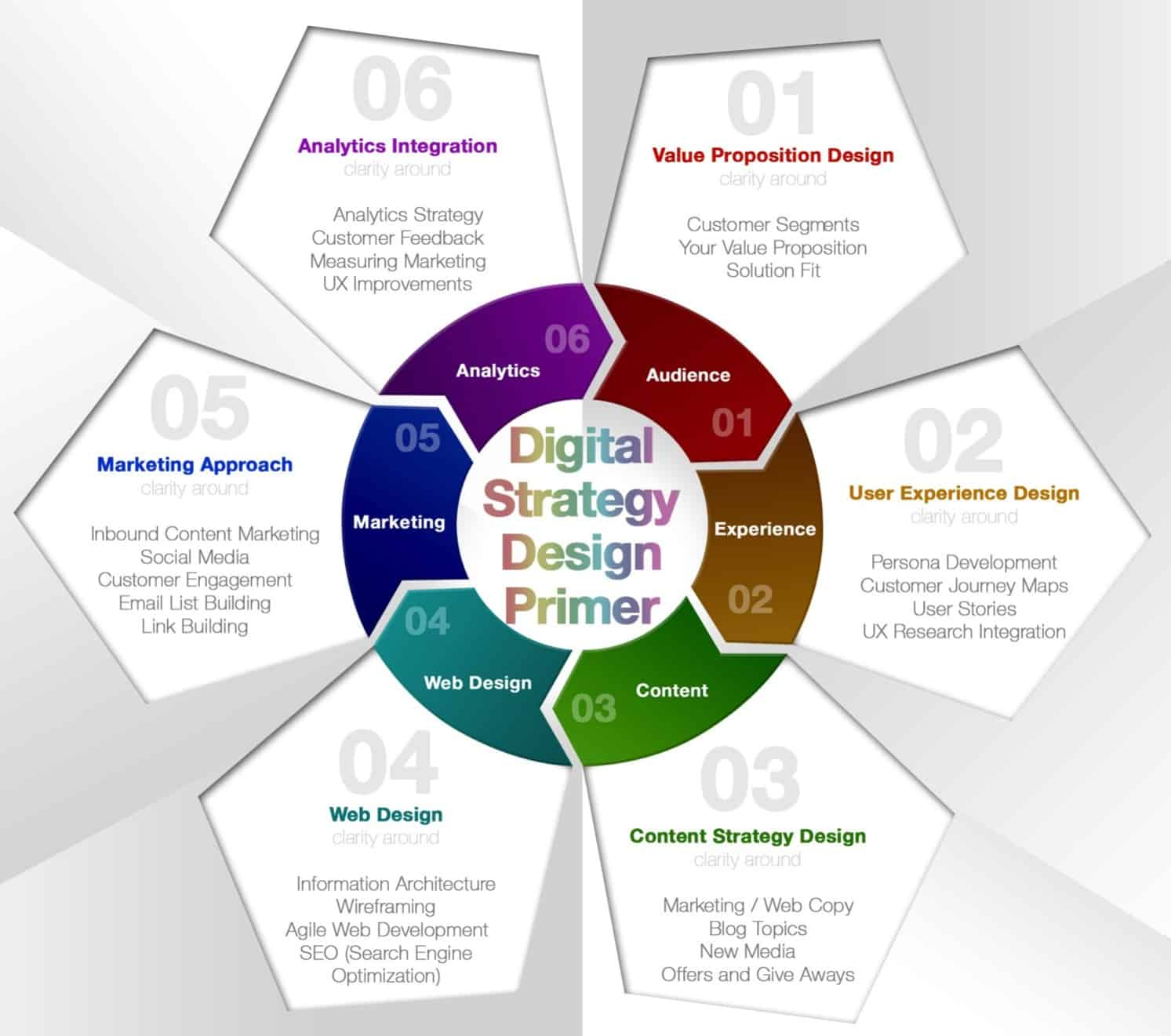 Digital strategy roadmap building with value proposition for Product design strategy