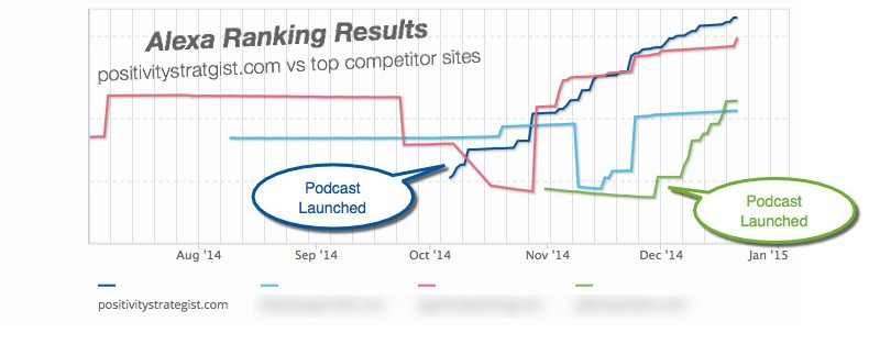 How to start a podcast - launch effect on Alexa rankings