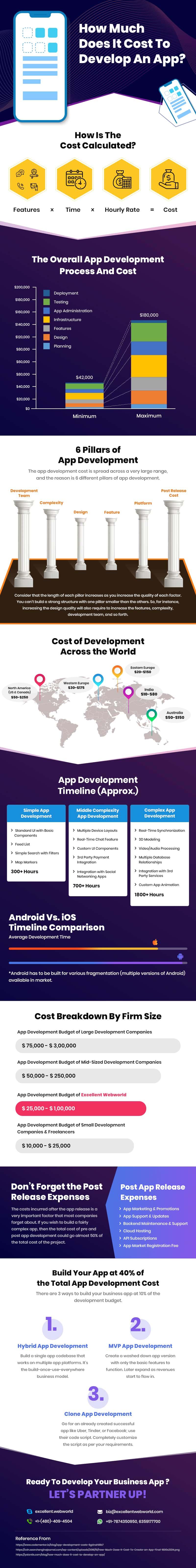 App Development Cost Infographic