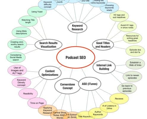 POdcast SEO Optimization Topics