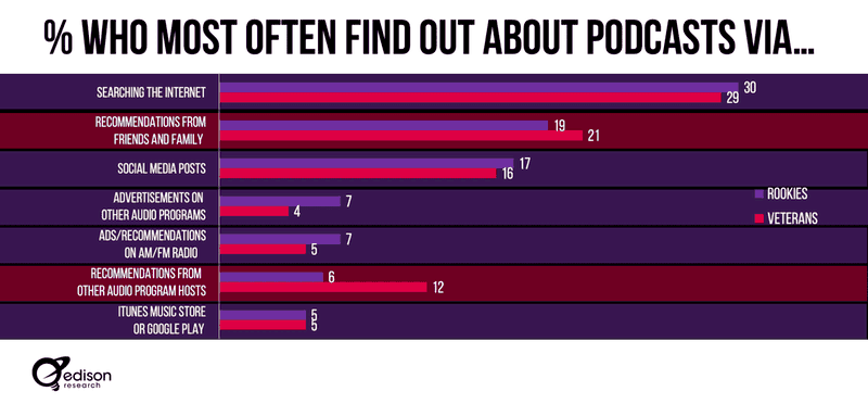 How people find podcasts through SEO