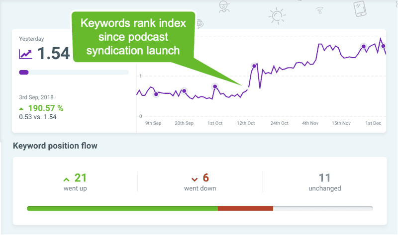 Keyword rank index increase from content syndication